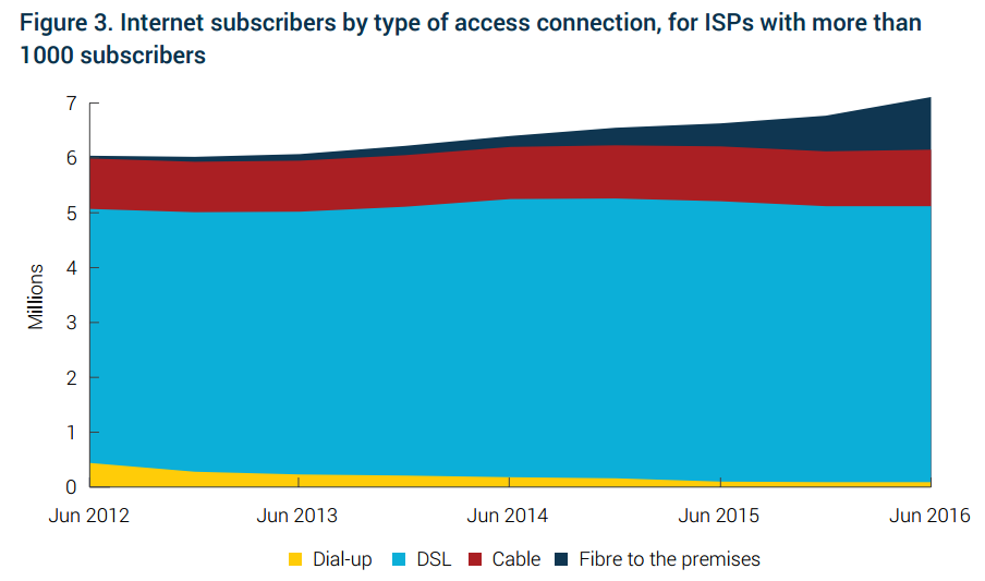 internet-subscribers